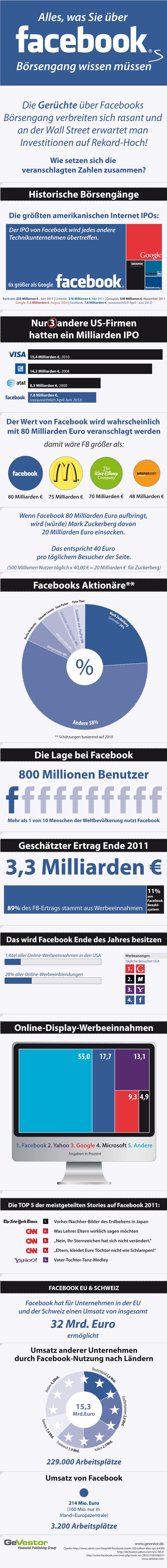 Infografik zum Thema - Facebooks Börsengang