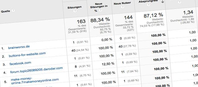 semalt und Buttons for website Spam